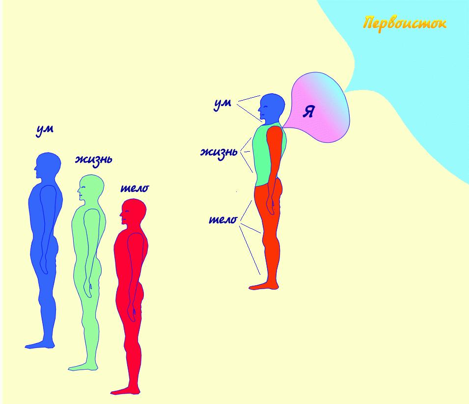 urovni_vneshnego_cheloveka